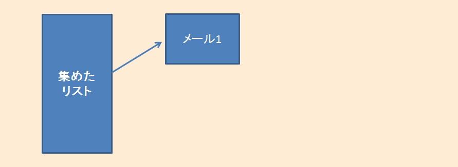 プロダクトローンチ-イメージ図-ステップ5
