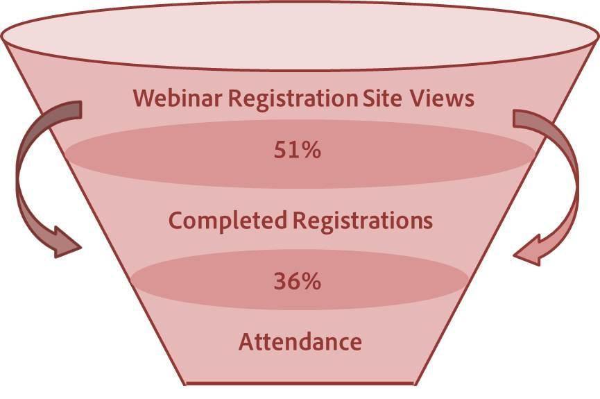 ウェビナー-イメージ図-セールスファネル-ウェビナー-平均-参加率