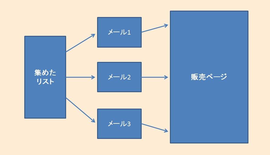 プロダクトローンチ-イメージ図-ステップ4