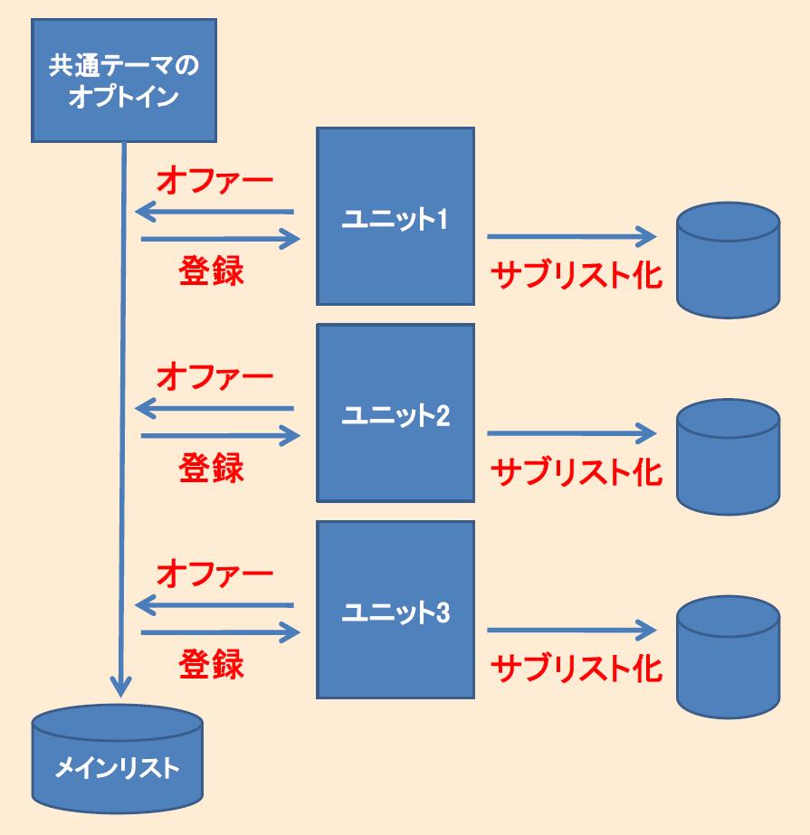 エバーグリーンローンチ-イメージ図-ユニット理論