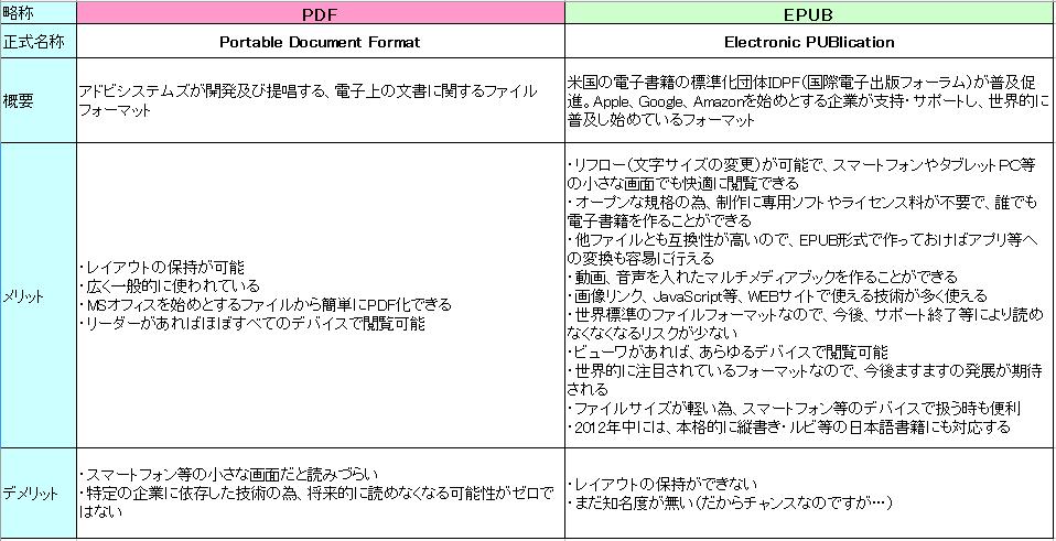 電子出版-PDF-EPUB-比較