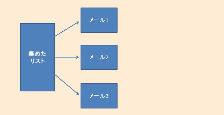 プロダクトローンチ-イメージ図-ステップ3