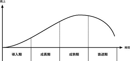 エバーグリーンローンチ-イメージ図-プロダクトライフサイクル理論