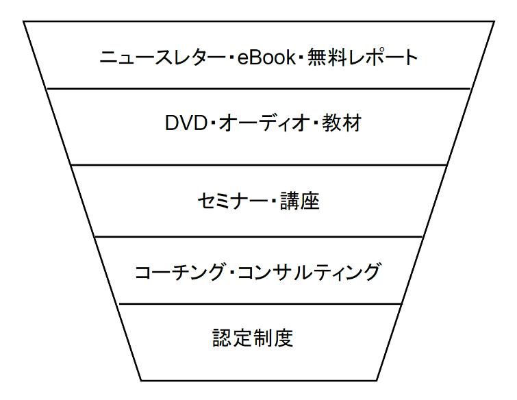電子出版-セールスファネル