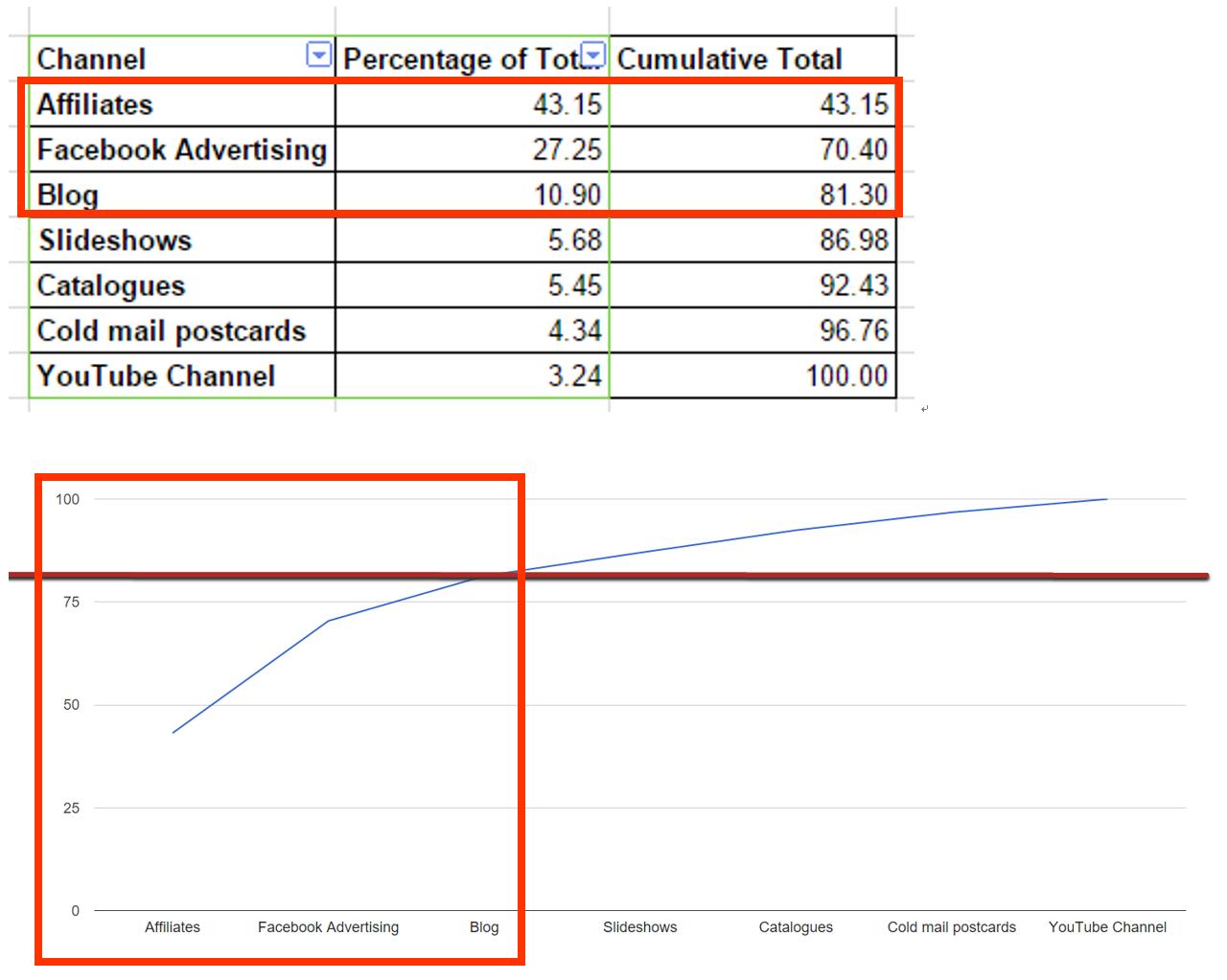 ウェビナーニール-パテル-Neil-Patel-売上分析-グラフ