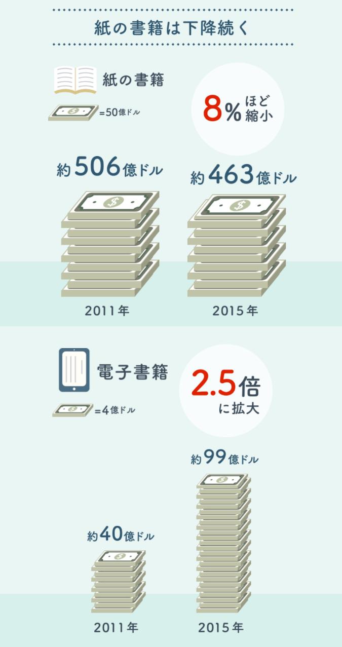 電子出版-日本経済新聞-データ-電子書籍が変える読書-世界市場4年で急成長