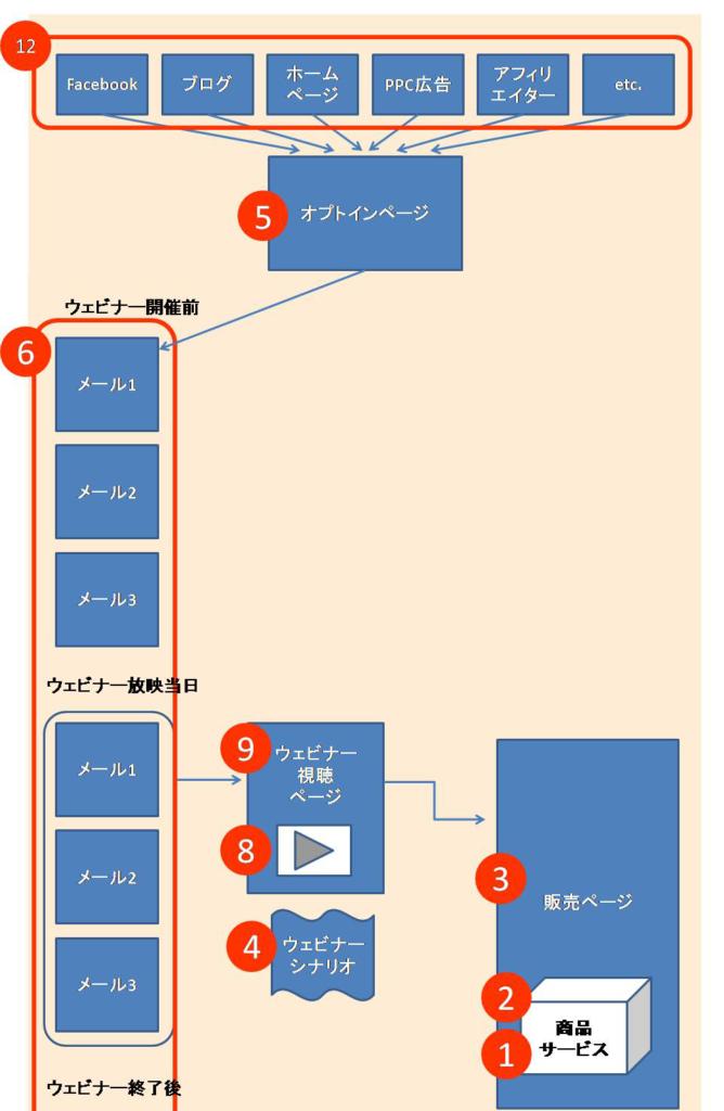エバーグリーンローンチ-イメージ図-ステップ1