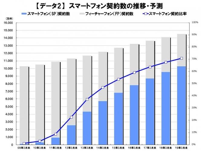 電子出版-データ-スマートフォン契約数の推移・予測-MM総研-プレスリリース