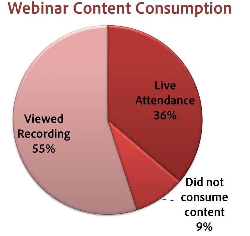 ウェビナー-平均-コンテンツ-消費率