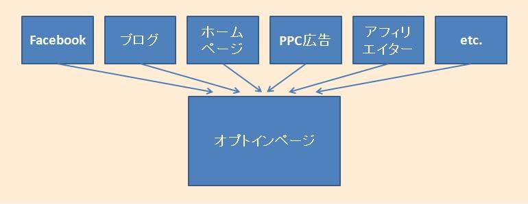 プロダクトローンチ-イメージ図-ステップ1
