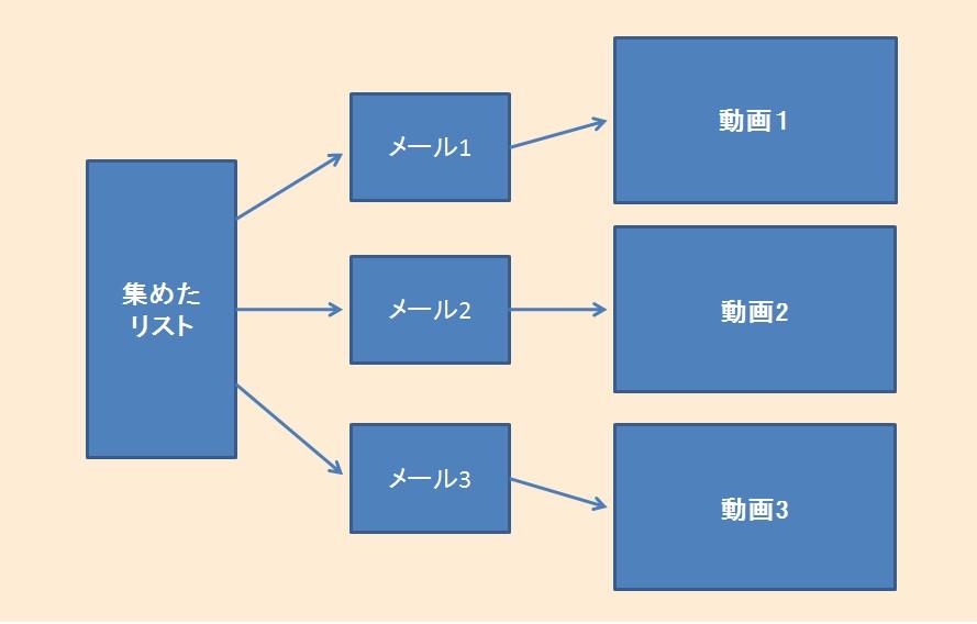 プロダクトローンチ-イメージ図-ステップ2