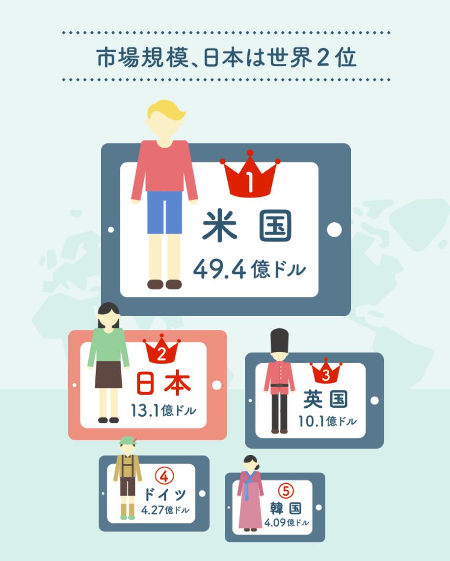 電子書籍-市場規模-ベスト5-データ-日本経済新聞