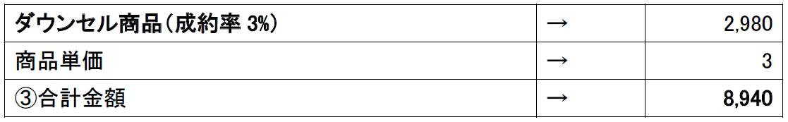 収益計算-ダウンセル商品