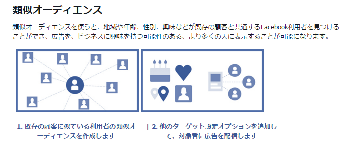 Facebook広告-類似オーディエンス
