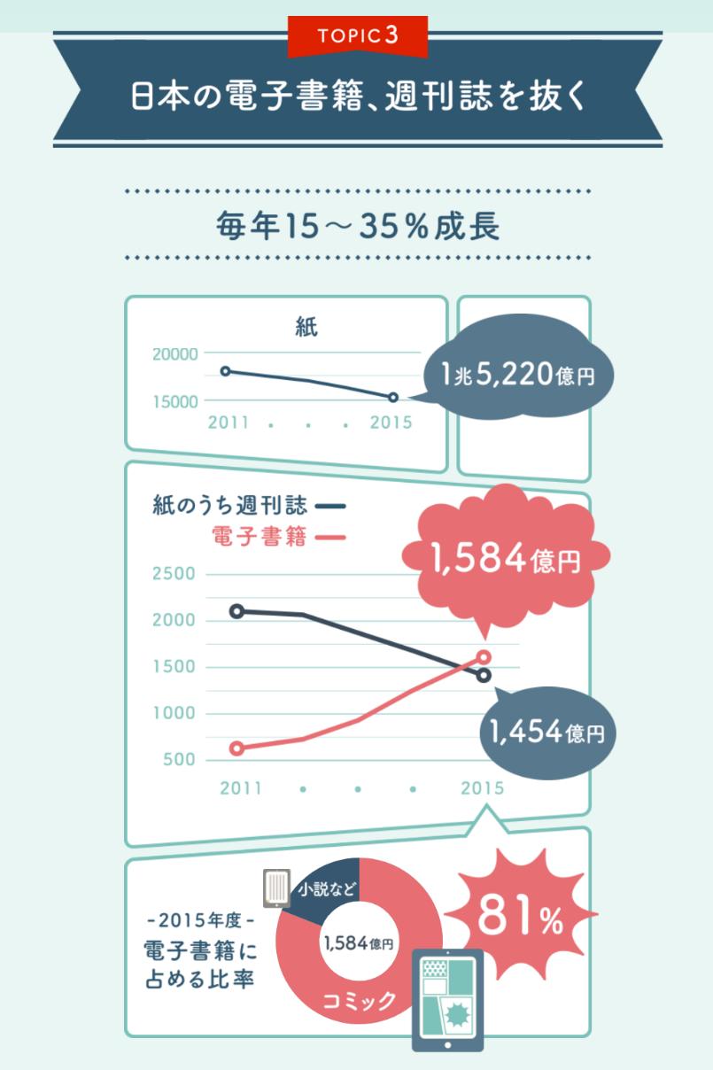 電子書籍-週刊誌を抜く-データ-日本経済新聞