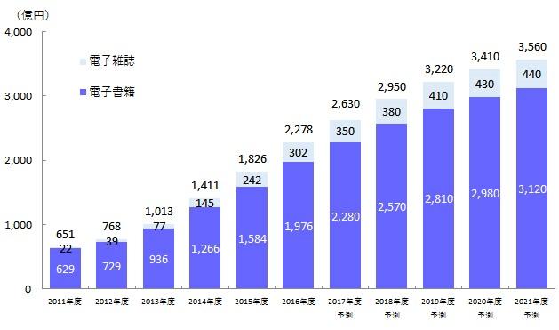 電子書籍-市場規模-データ-インプレス総合研究所