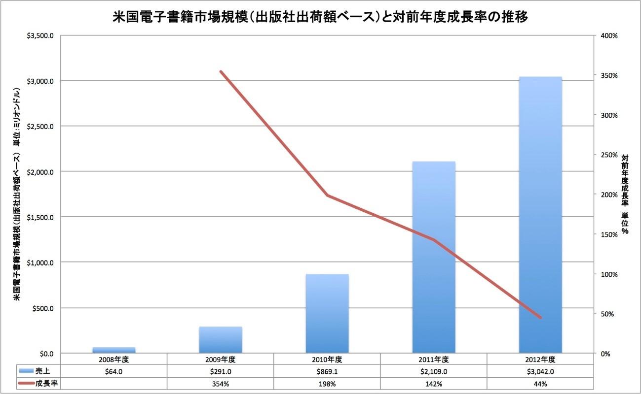 電子書籍-米国-市場規模-2012年-3000億円-データ-BookStat-2013