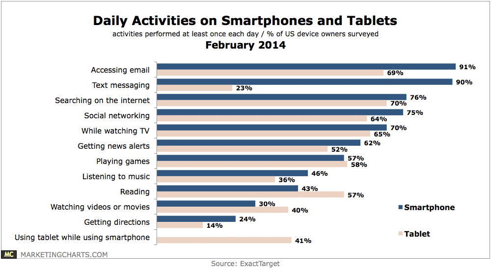 Daily-Activities-on-Smartphones-and-Tablets
