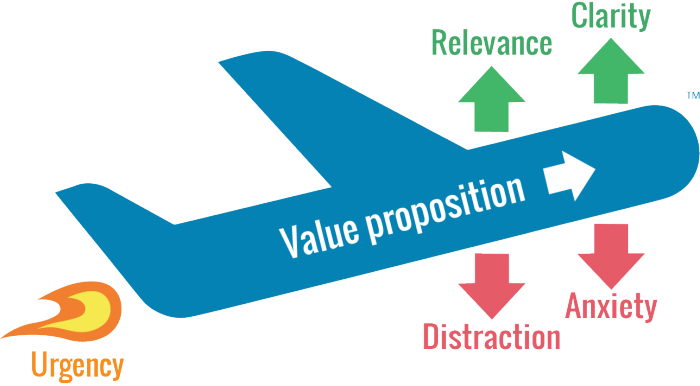 WIDER-FUNNEL-The-LIFT-Model