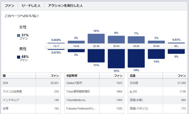 小谷川-拳次-Facebook-ページ-インサイト