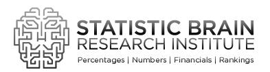 statistic-brain