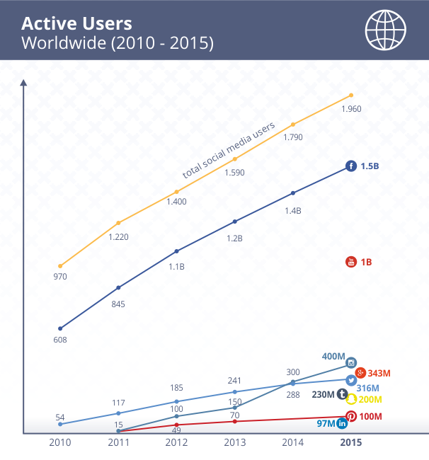 active-users-world-wide-2010-2015