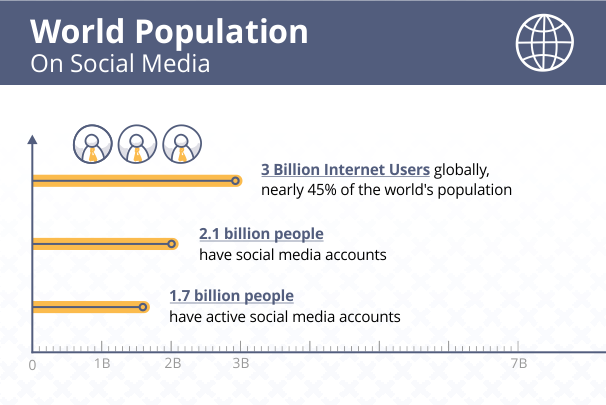 world-population-on-social-media