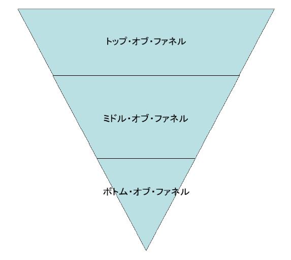 セールスファネルの図