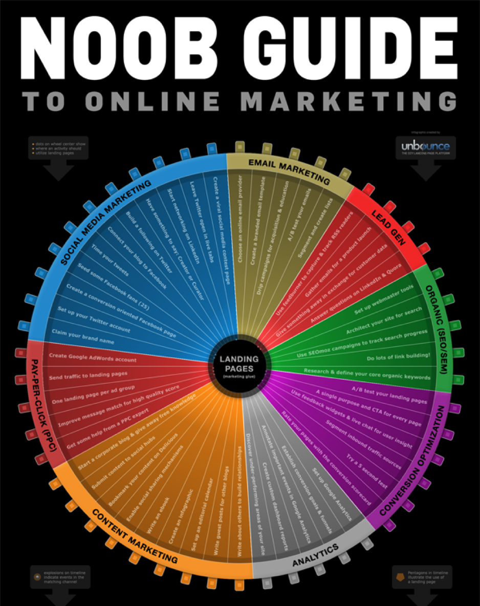 noob-guide-to-online-marketing