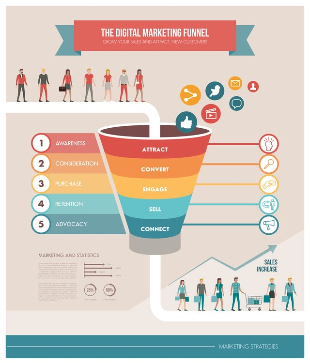 the-digital-marketing-funnel