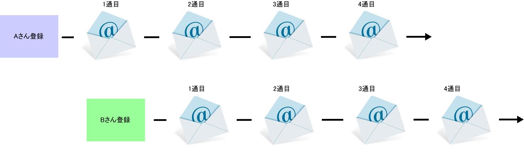 ステップメール-登録後の流れ