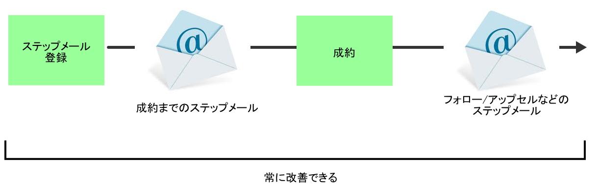 ステップメール-改善の流れ
