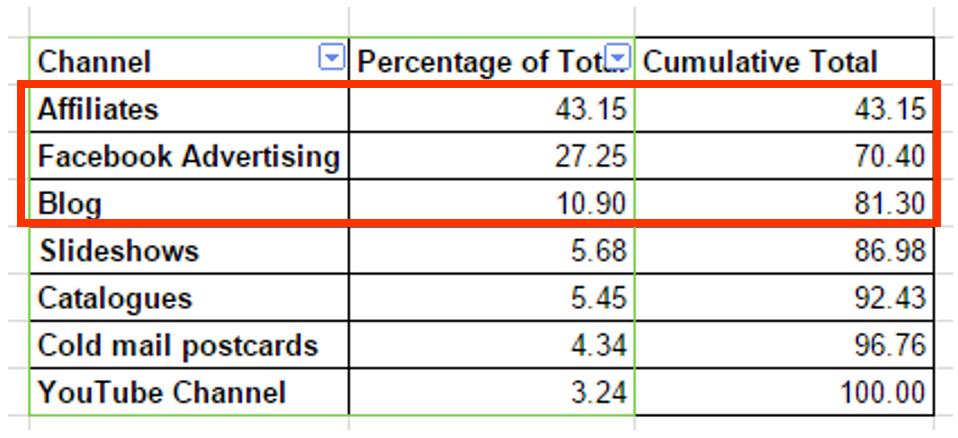 ウェビナーニール-パテル-Neil-Patel-売上分析結果-1