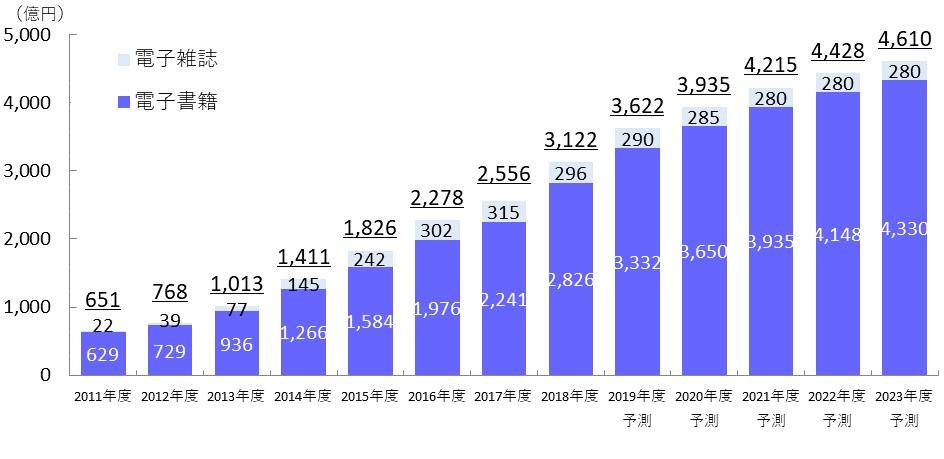 インプレス総合研究所-2019-調査結果