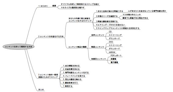 マインドマップによるコンテンツ原案のイメージ図