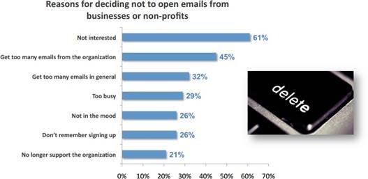 メールを開かないと決めるときの理由
