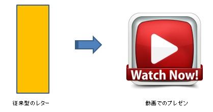 セールス動画の組み立て方のイメージ